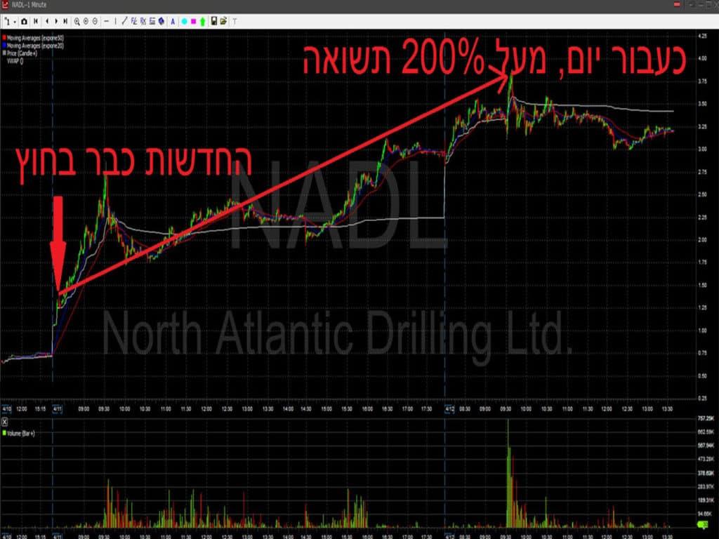 גרף NADL - מסחר במניות , מעל 200 אחוז תשואה ביומיים
