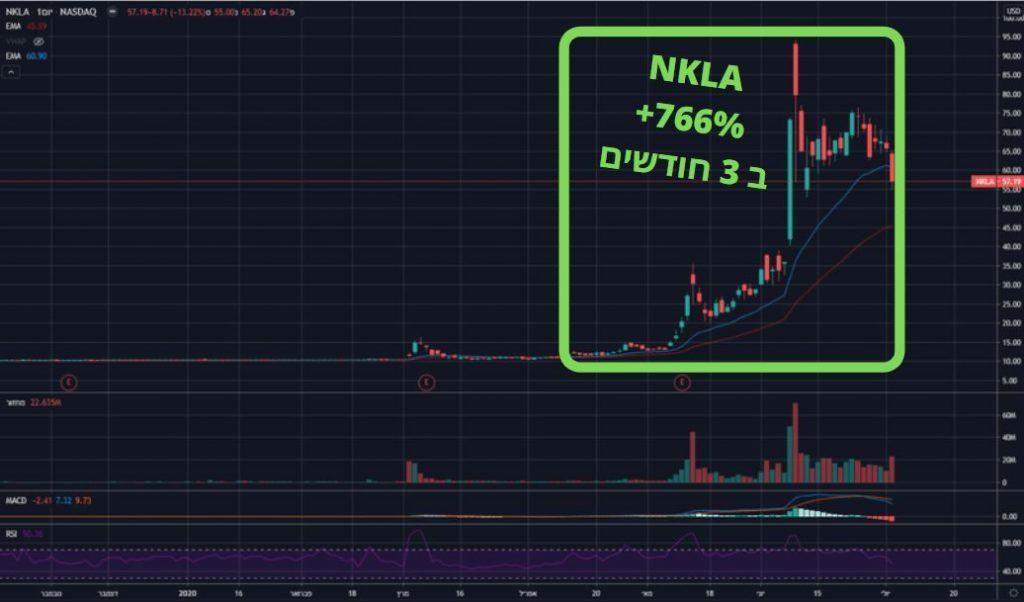 מניית NKLA מהבורסה האמריאית מניבה תשואה של 766 אחוז ב 3 חודשים