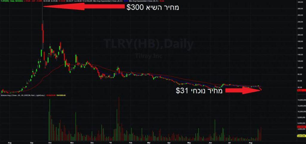 הגרף של מניית טילריי TLRY לאורך ציר הזמן, מעליה מטורפת במאות אחוזים לגסיסה איטית