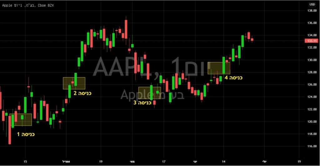 גרף של חברת אפל AAPL דוגמא לחלוקה במנות עם סכום קבוע